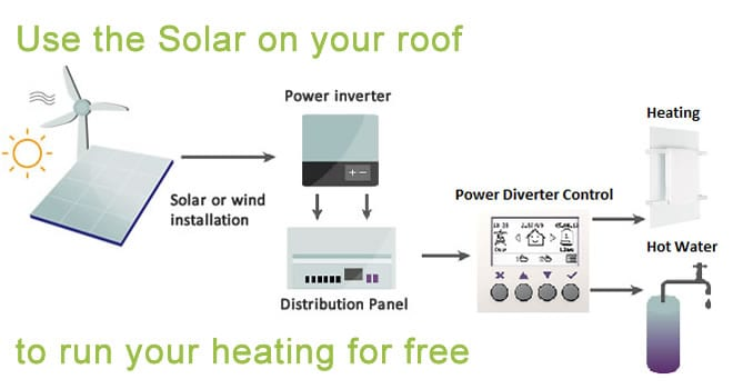 Use the solar on your roof to run your heating for free