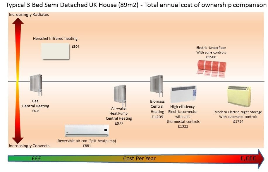 Total cost of ownership of popular heating solutions