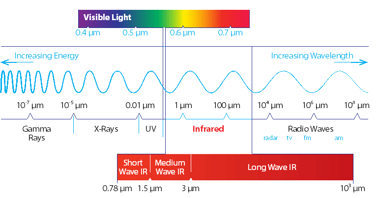 Infrared on the electromagnetic spectrum